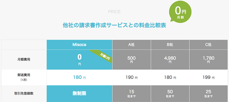 無料!Misoca(ミソカ)を強くおすすめする5つの理由!(クラウド請求書サービス)
